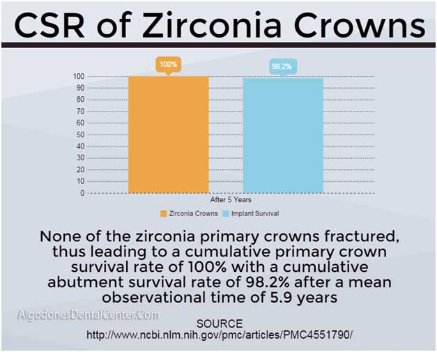 Zirconia Crowns Success Rate