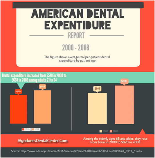 Average Dental Expenditure in USA - Infographic