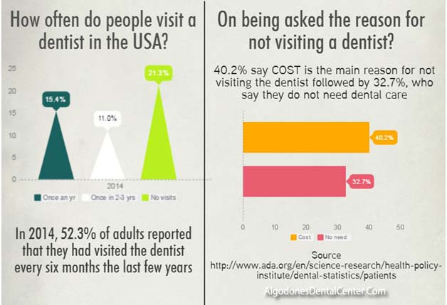 Dental Work Delay in USA - Infographic